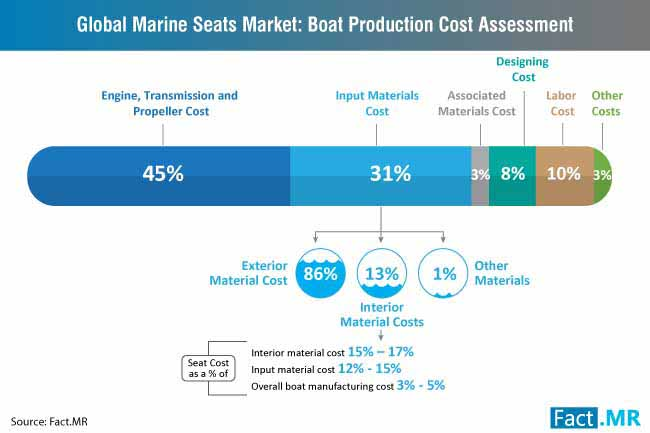 marine seats market boat production cost assessment
