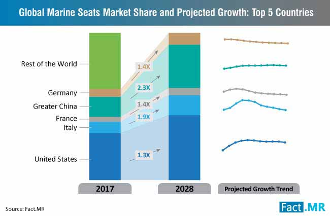 marine seats market share 5 countries
