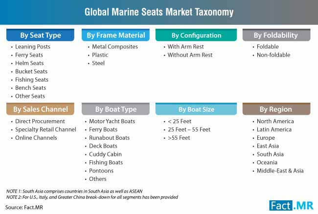 marine seats market taxonomy