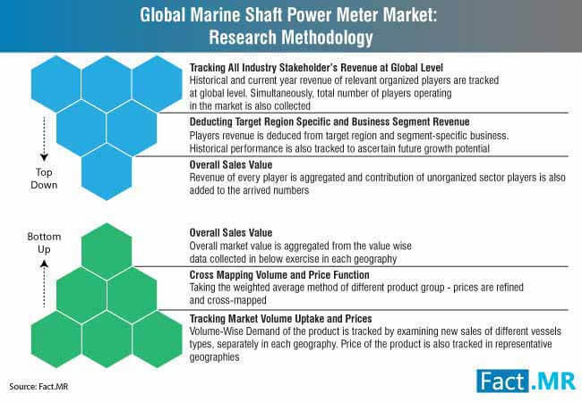 marine shaft power meter market research methodology