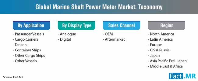 marine shaft power meter taxonomy