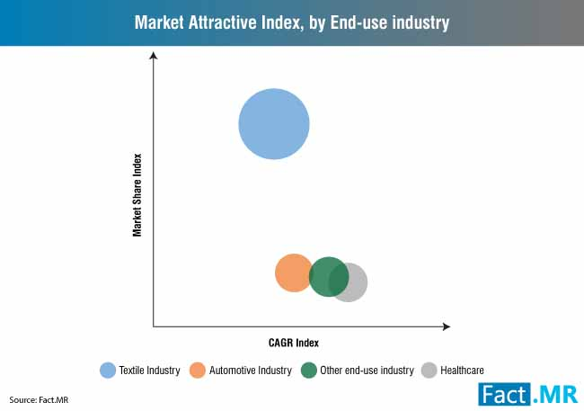 market attractive index by end use industry