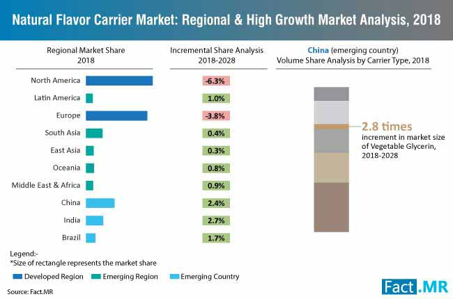 market regional and high growth market