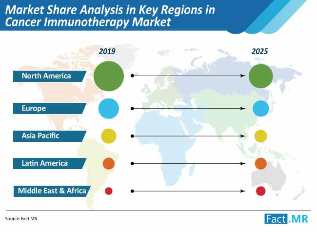 market share analysis in key regions in cancer immunotherapy market