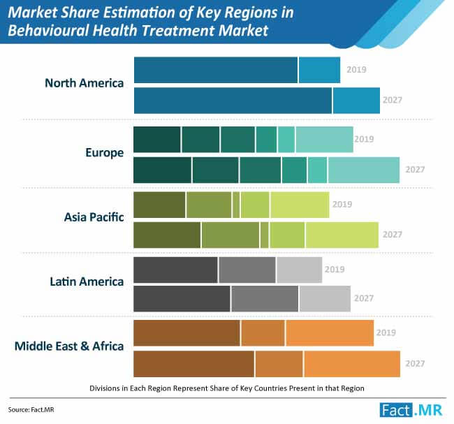 market share estimation of key regions in behavioural health treatment market