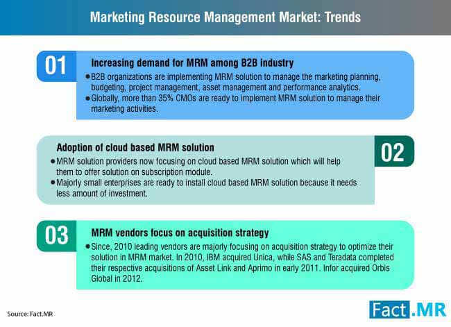 marketing resource management market 0