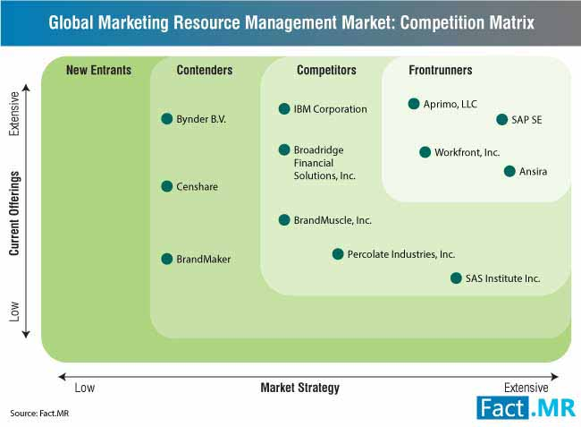 marketing resource management market 1