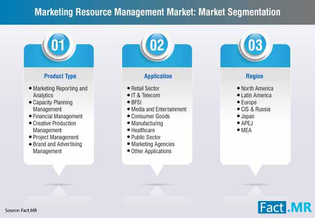 marketing resource management market 2