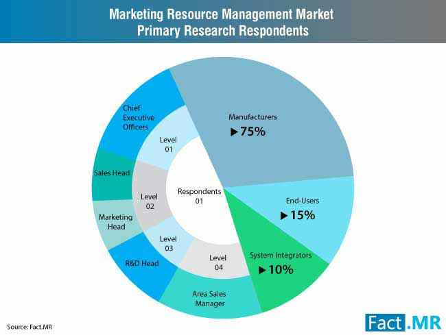 marketing resource management market 3
