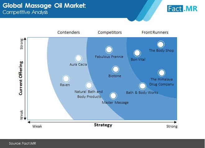 massage oil market competitive analysis