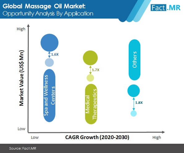 massage oil market opportunity analysis by application