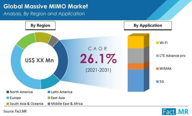 Massive mimo market analysis by region and application by Fact.MR