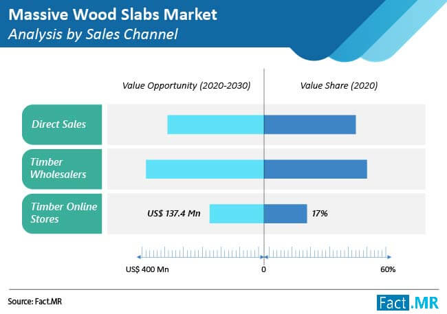 massive wood slabs market analysis by sales channel