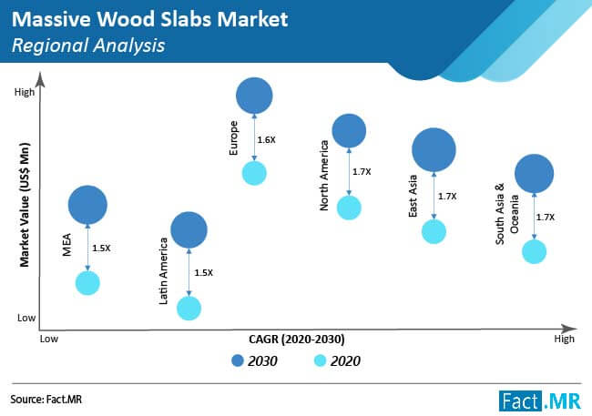 massive wood slabs market regional analysis