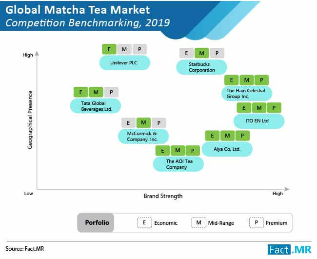matcha tea market competition benchmarking