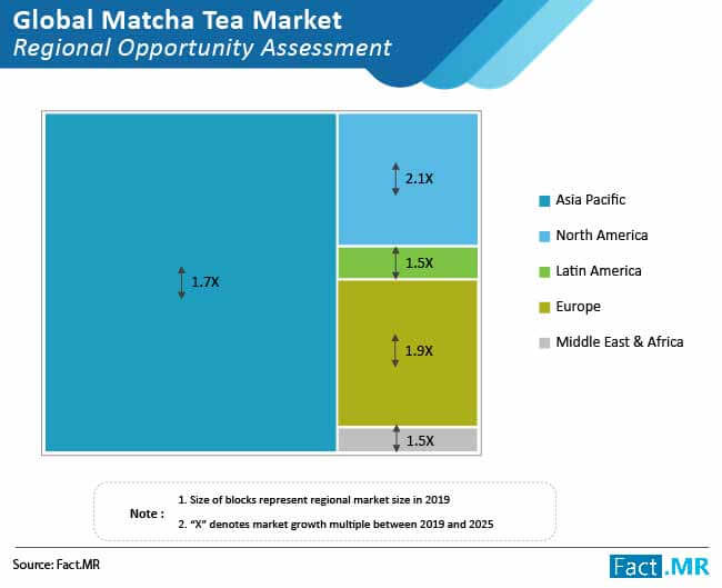matcha tea market regional opportunity assessment
