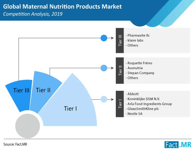 maternal nutrition products market competition