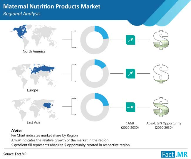 maternal nutrition products market region