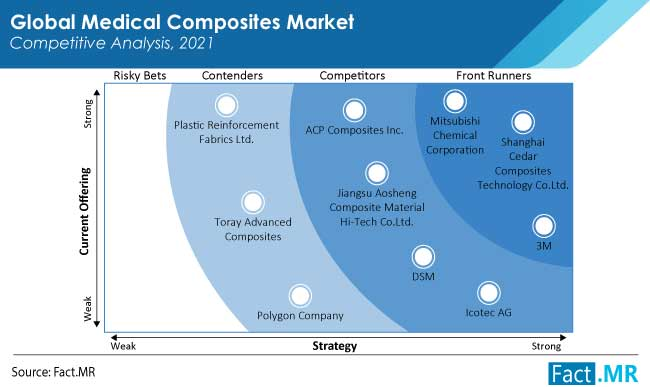medical composites market competition by FactMR