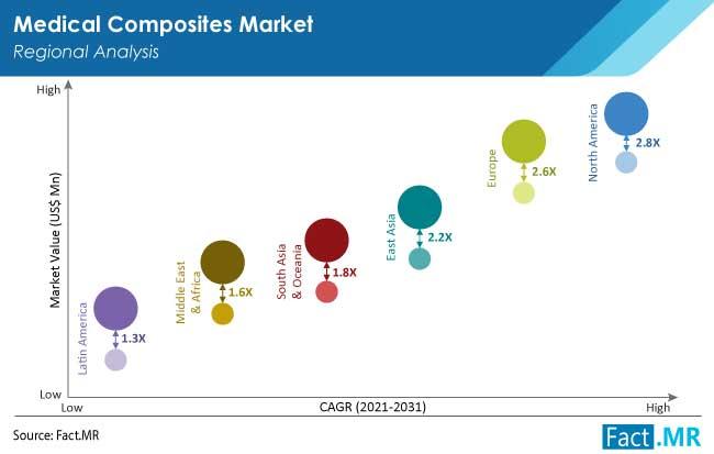 wilayah pasar komposit medis oleh FactMR