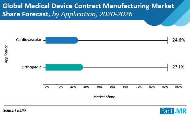 medical device contract manufacturing market share forecast by application
