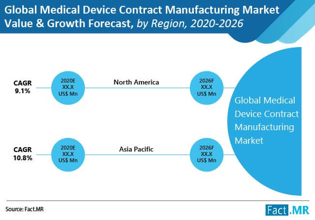 medical device contract manufacturing market value and growth forecast by region