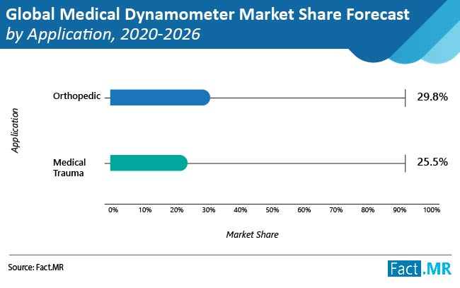 medical dynamometer market share forecast by application
