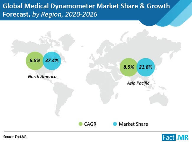 medical dynamometer market share growth forecast by region