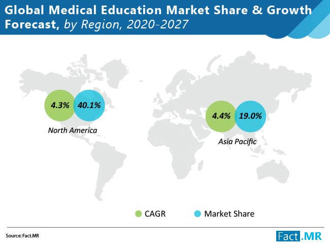 medical education market  share and growth forecast by region