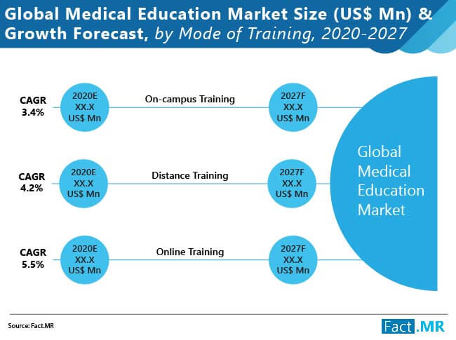 medical education market size u$$ mn and growth forecast by mode of training