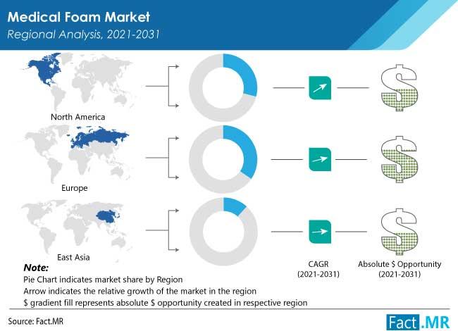 medical foam market by FactMR