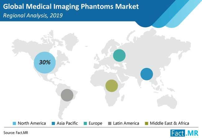medical imaging phantoms market regional analysis
