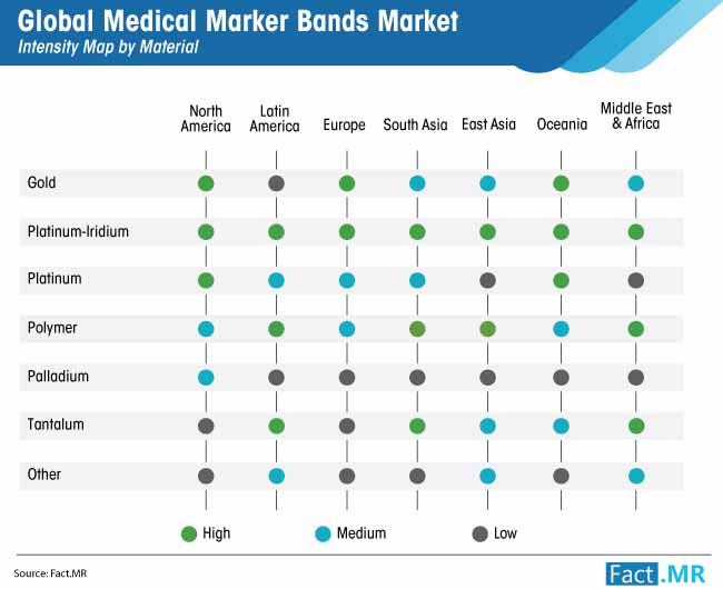 medical marker bands market by material