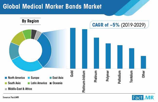 medical marker bands market by region