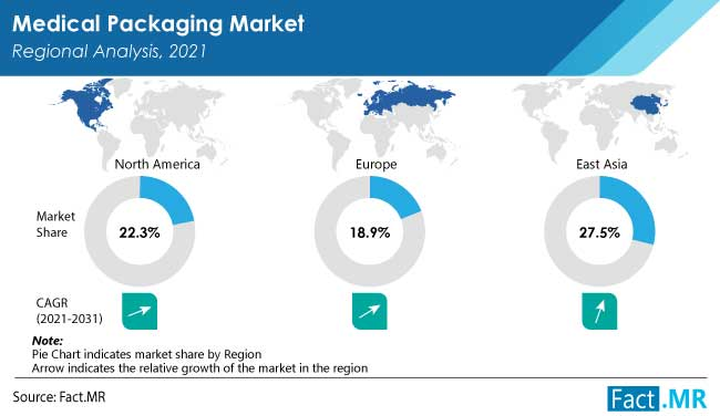 Medical packaging market regional analysis by Fact.MR