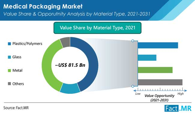 Medical packaging market value share and opporutnity analysis by material type from Fact.MR