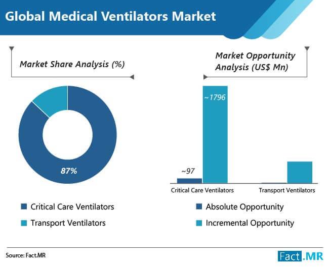 medical ventilators market share