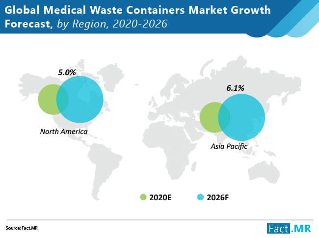 medical waste containers market growth forecast by region