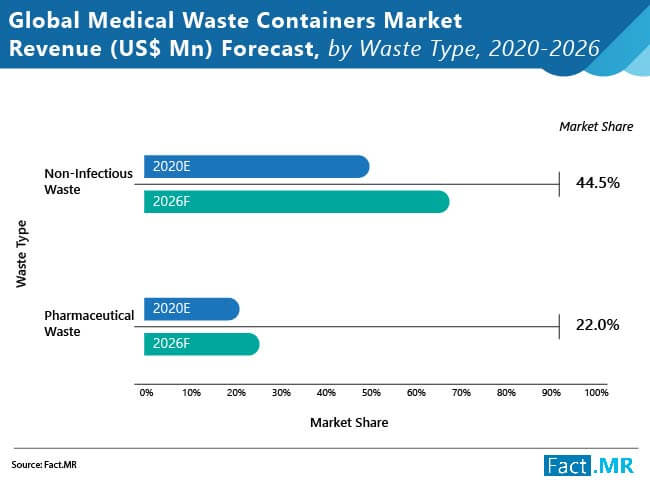 medical waste containers market revenue forecast by waste type