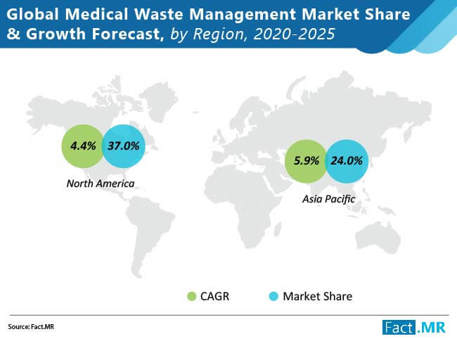 medical waste management market share and forecast by region