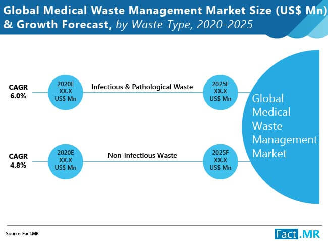 medical waste management market size and growth forecast