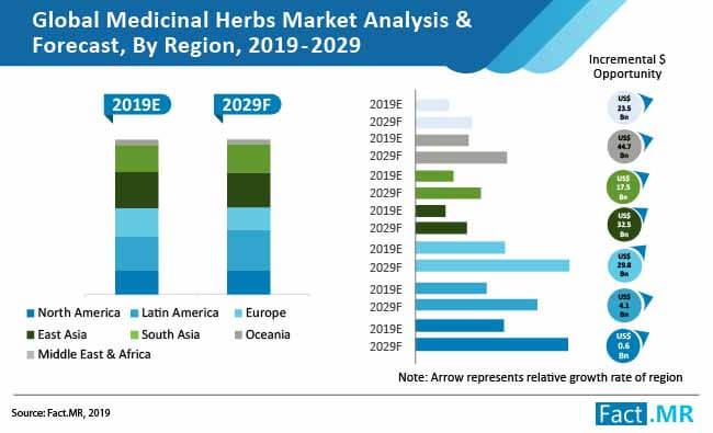 medicinal herbs market 01