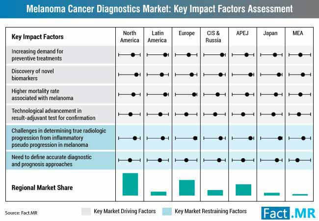 melanoma cancer diagnostics market drivers and restraints impact analysi...