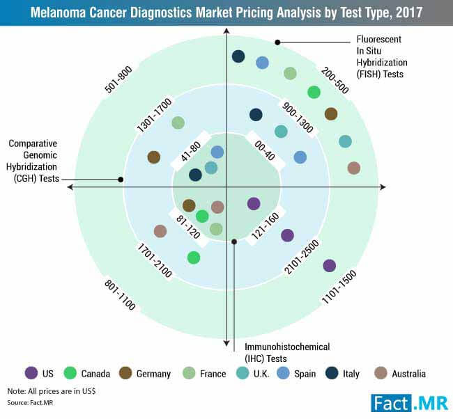 melanoma cancer diagnostics market pricing analysis by test type 2017 &...