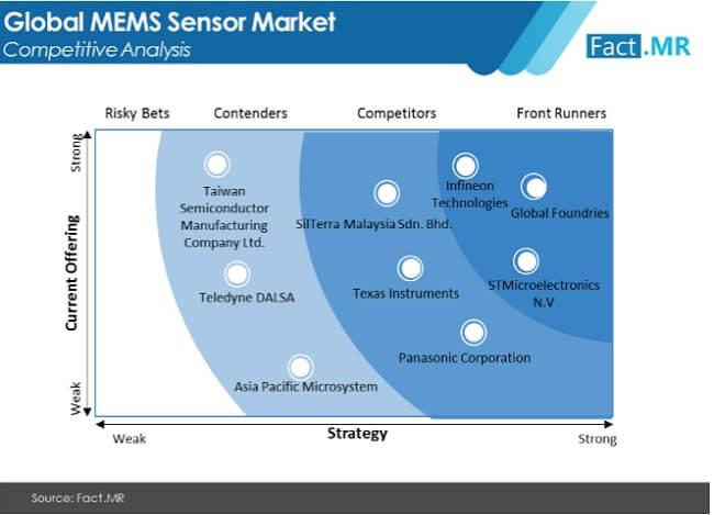 mems market image 01