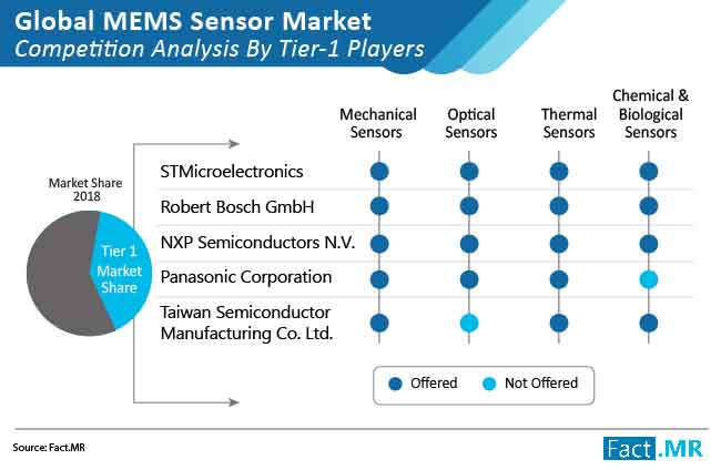 mems sensor market competition analysis by tier 1 players