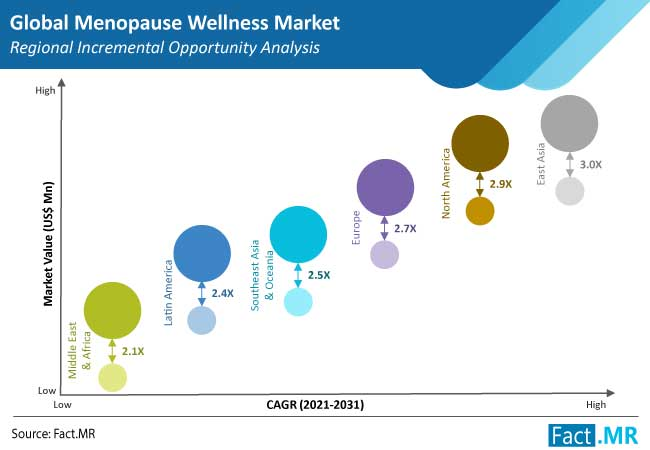 menopause wellness market region