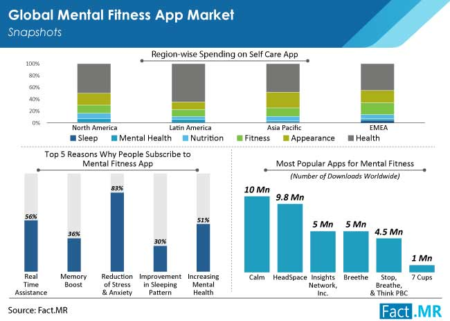 mental fitness apps market by FactMR