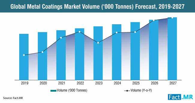metal coatings industry