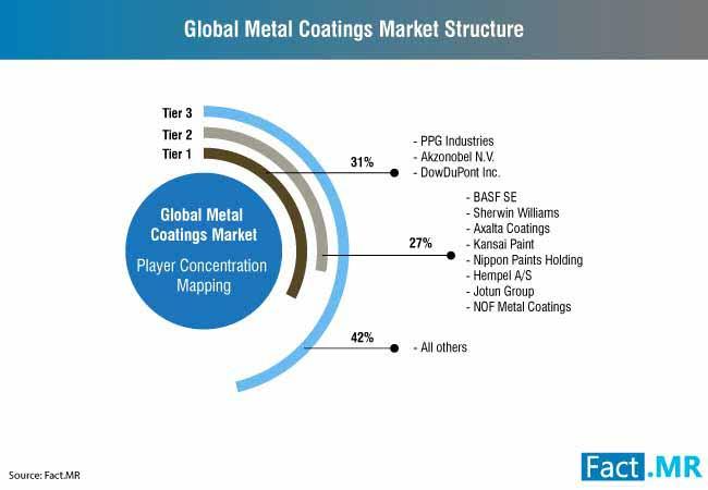 metal coatings market 0